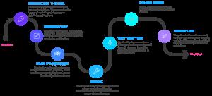 app-development-process