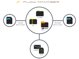 flow-manager