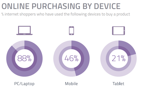 online-buying-mobile